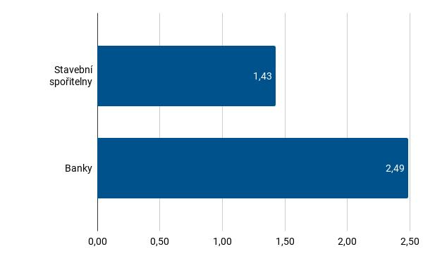 Banky vs stavební spořitelny - analýza