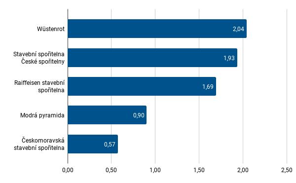 Stavební spořitelny - preference poradců