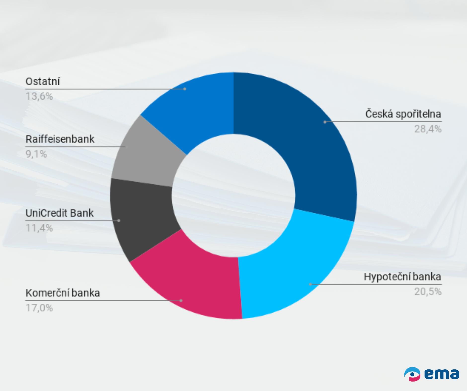 Banka první volby - schvalitelnost úvěru