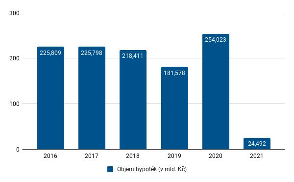 FH leden 2021 - objem za rok