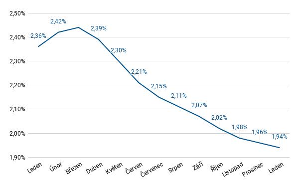 FH leden 2021 - úrokové sazby