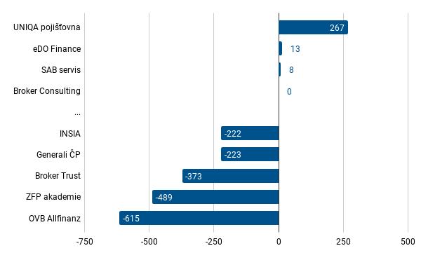 Pojištění - VZ - celkem - leden 2021