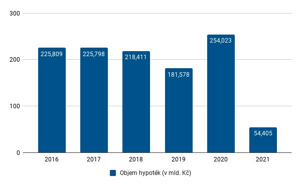 FH únor 2021 - celkový objem