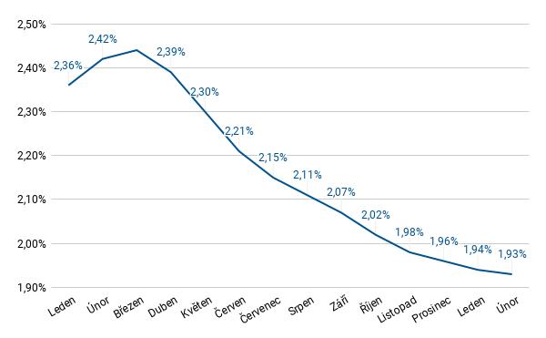 FH únor 2021 - úroková sazba