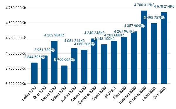 Průměrná cena nemovitostí 2020