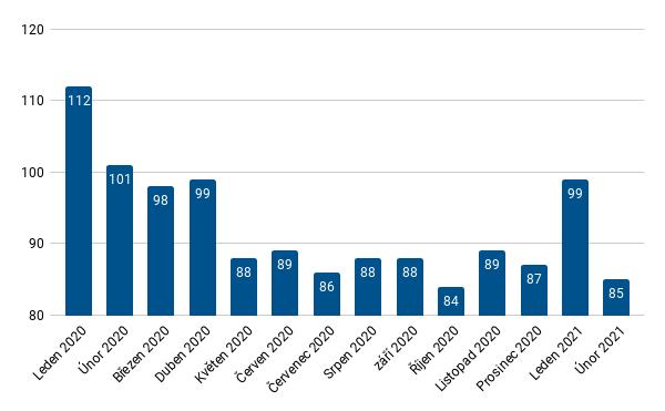 Průměrná dékla prodeje nemovitosti