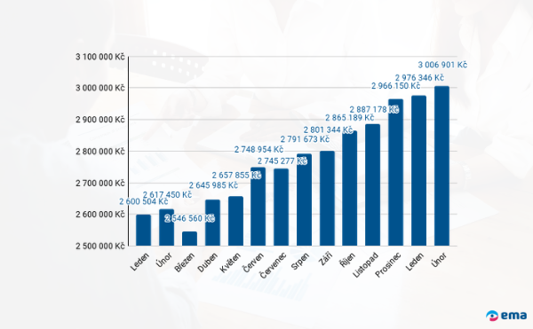 Průměrná výše hypotéky - únor 2021