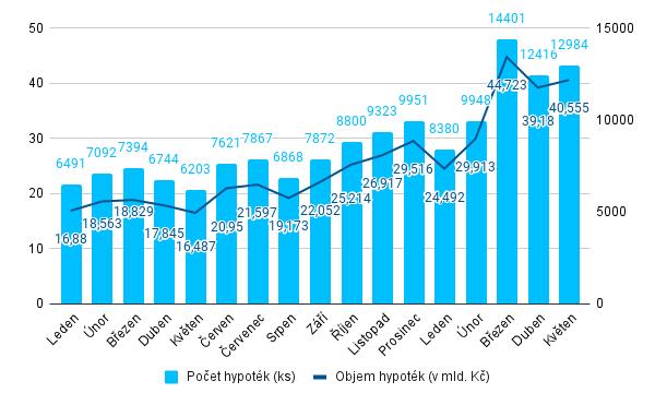 Fincentrum Hypoindex - květen 2021 - objemy a počty
