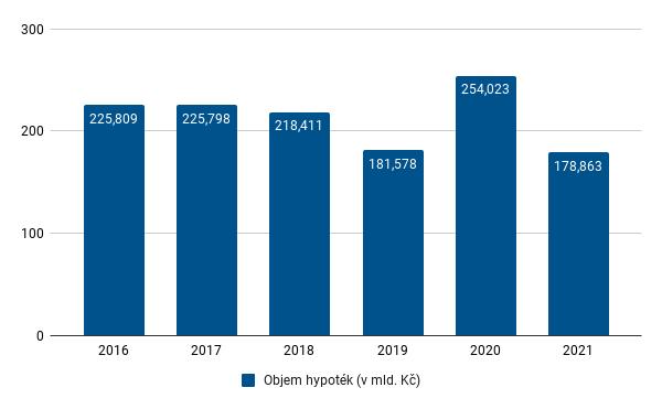 Fincentrum Hypoindex - květen 2021 - objemy celoroční