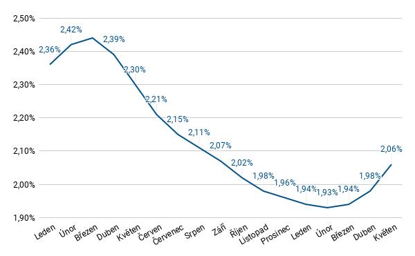 Fincentrum Hypoindex - květen 2021 - úrokové sazby