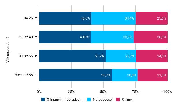 Investice do podílových fondů - distribuce dle věku