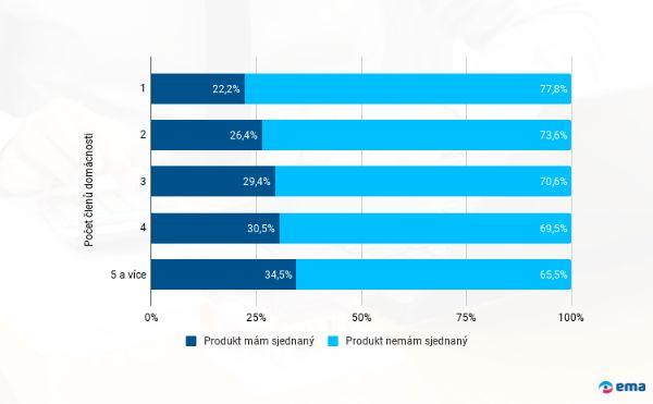 Penetrace hypoték - počet členů domácnosti