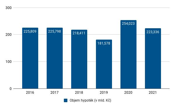 FH - objemy hypoték v jednotlivých letech - červen 2021