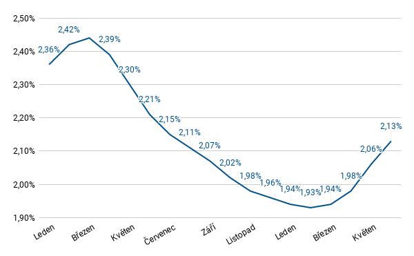 FH - průměrná úroková sazba - červen 2021