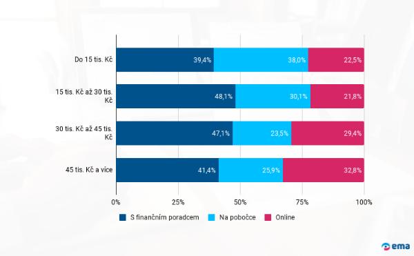Investice do podílových fondů - příjem respondentů