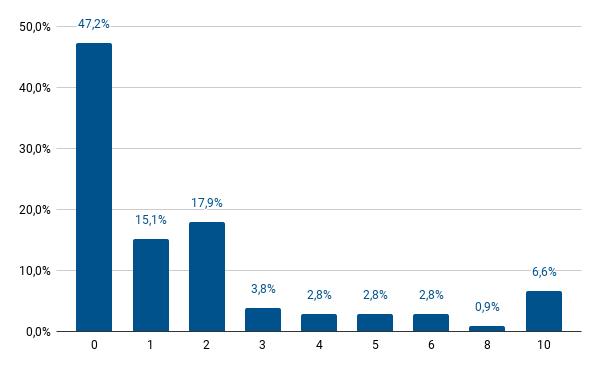 Celkové vnímání značek - histagram OVB Allfinanz