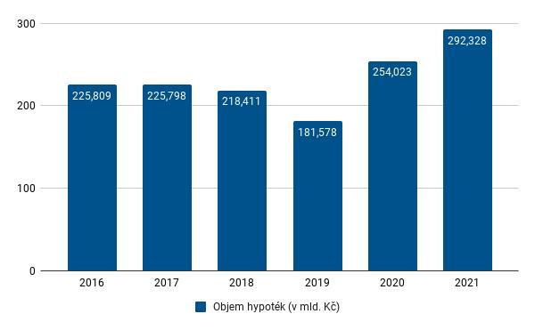 Fincentrum Hypoindex - srpen 2021 - celoroční objem