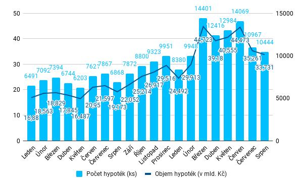 Fincentrum Hypoindex - srpen 2021 - objemy a počty