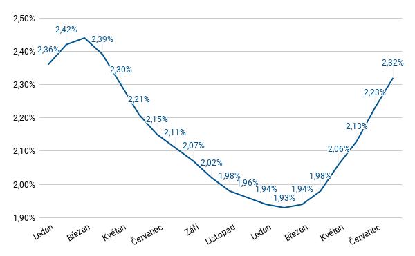 Fincentrum Hypoindex - srpen 2021 - úrokové sazby